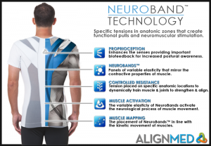 How Neuroband Technology works